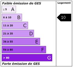 Emission de gaz à effet de serre : 10.33