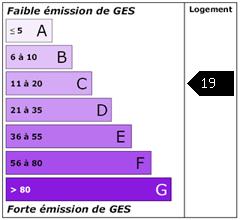 Emission de gaz à effet de serre : 18.91