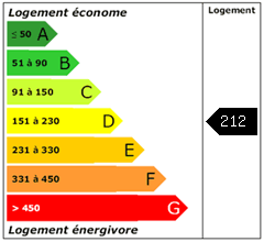 Consomation énergie : 212.33